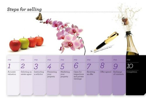 Steps for Selling