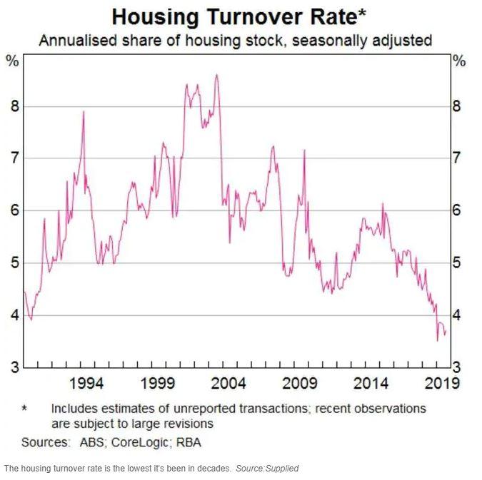 Chart 2 housing turnover Oct 2020.JPG