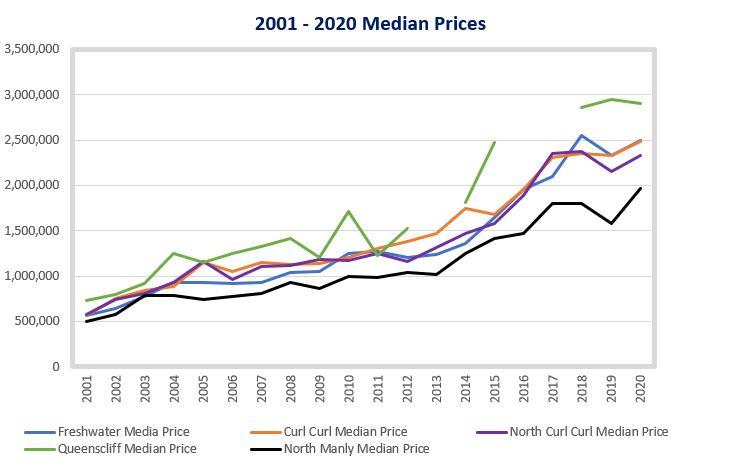 Median Prices.JPG